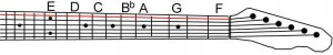 Where is Bflat (Bb) on the E string