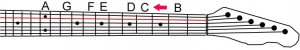 Guitar neck the 'A' strings finding C sharp (C#)