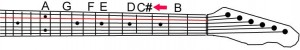Where is Csharp (C#) on the guitar?