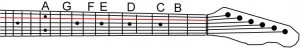 Notes on the 'A' string