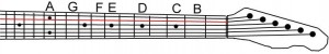 What are the notes on the 'A' string?