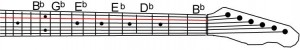 Where are flat notes on the 'A' string of a guitar
