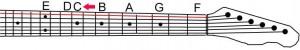 Guitar neck finding C(#) sharp on the E string