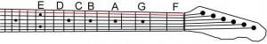 Guitar neck strings bottom E notes