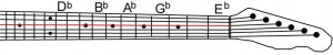 Learning Guitar Notes: Flats on the D string