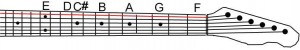 Where is C sharp (C#) on the 'E' string?